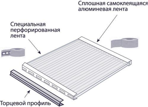 Схема крепления ленты