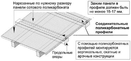 pravila_montazha_polikarbonata_02