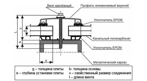 Каковы основные правила монтажа поликарбоната
