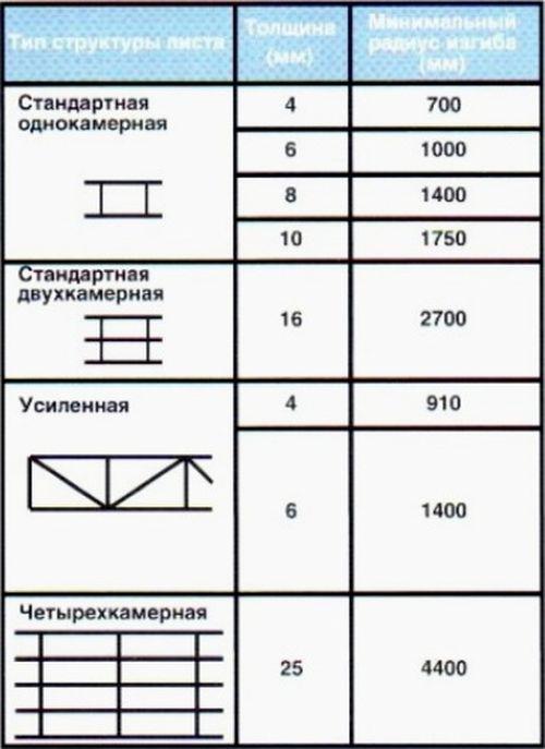prochnost_polikarbonata_na_izgib_03