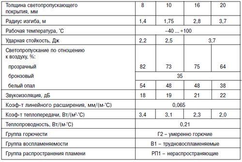 zvukoizolyaciya_i_teploizolyaciya_u_polikarbonata_03