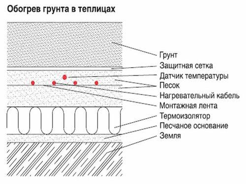 Способы обогрева грунта в теплице