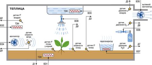 Оптимальная температура почвы в теплице для посадки