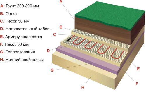 Как подобрать греющий кабель для теплицы