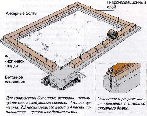 Описание строительства фундамента